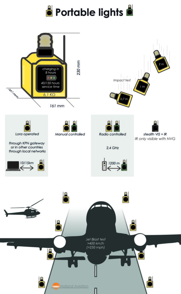 Portable airfield lighting infographic english